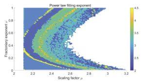 J.A. Conejero, A. Mira-Iglesias, C. Lizama, C. Rodero-Gómez. Visibility graphs of fractional Wu Baleanu time series.